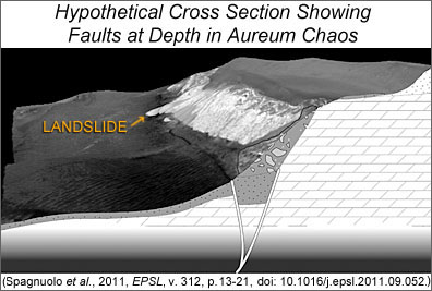 A block diagram showing the landslide area and possible subsurface fault traces.