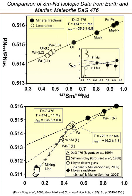Sm-Nd isotopic data from Earth and Martian Meteorite DaG 476 from Borg et al., 2003.
