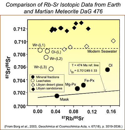 Rb-Sr isotopic data from Earth and Martian Meteorite DaG 476 from Borg et al., 2003.