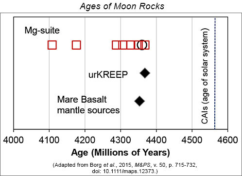 Reliable ages for lunar highland igneous rocks compared with the model ages of other lunar rocks.