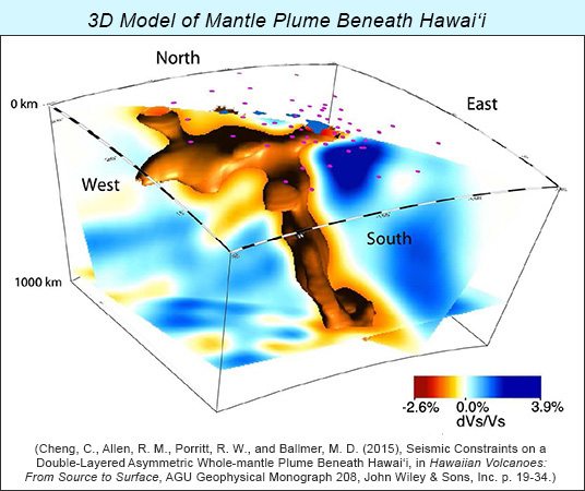3D shear wave velocity tomographic model illustration of the mantle plume beneath Hawaii by Cheng et al., 2015, AGU Monograph 208.