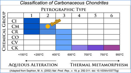 Classification chart of carbonaceous chondrites, with Bells meteorite shown as type CM2.