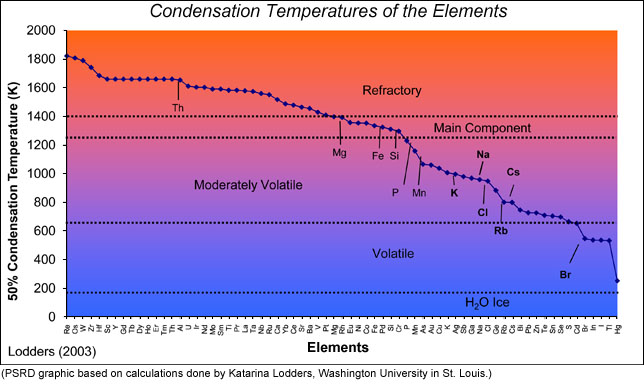 Graph showing temperature (Kelvin) at which 50% of an element is condensed to a solid.