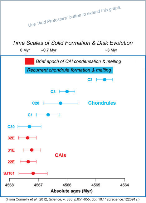 CAI and chondrule formation time-scales based on CAIs from Efremovka and chondrules from Allende and NWA 5697.