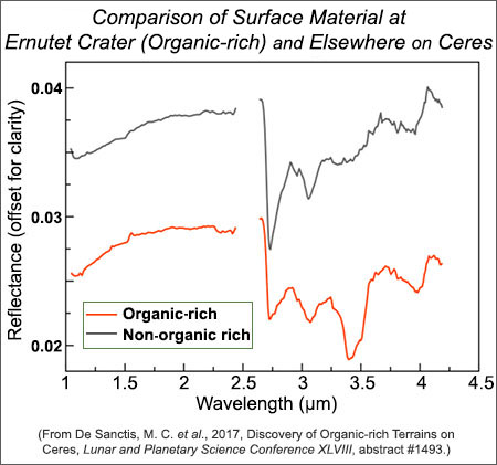 Graph comparing organic-rich and non-organic-rich areas on Ceres.