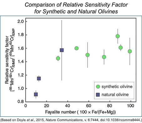 comparison of relative sensitivity factor for synthetic and natural olivines.