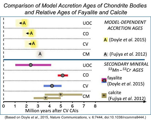 Plot comparing model accretion ages of chondrite bodies and relative ages of fayalite and calcite.