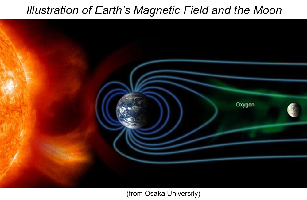 Illustration of the Sun, Earth and it's magnetic field, and the Moon.