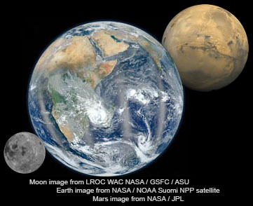 A trio of images of the Moon, Earth, and Mars from NASA sources.