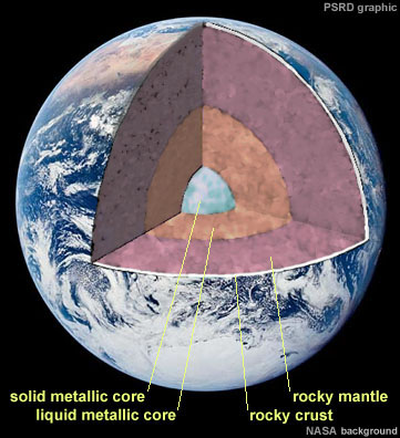 PSRD drawing of Earth's interior layers. (NASA background image.)
