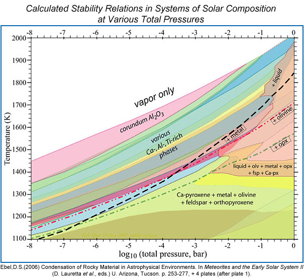 Phase diagram for the Solar System. Credit: Dr. Denton S. Ebel (2006) in Meteorites and the Early Solar System II, p. 253-277.