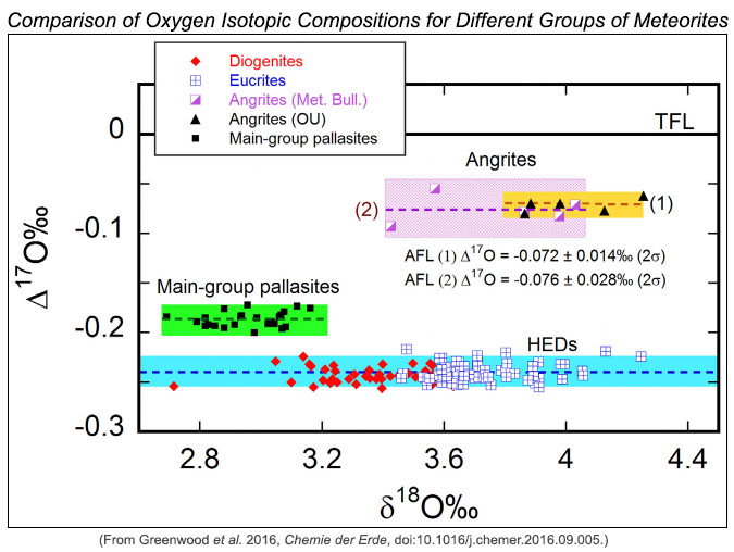 Plot comparing oxygen isotopic compositions of different groups of meteorites.