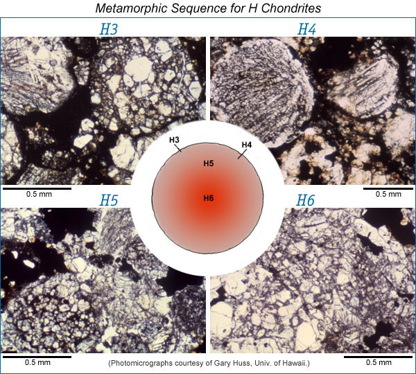Metamorphic sequence for H chondrites; with photomicrographs.