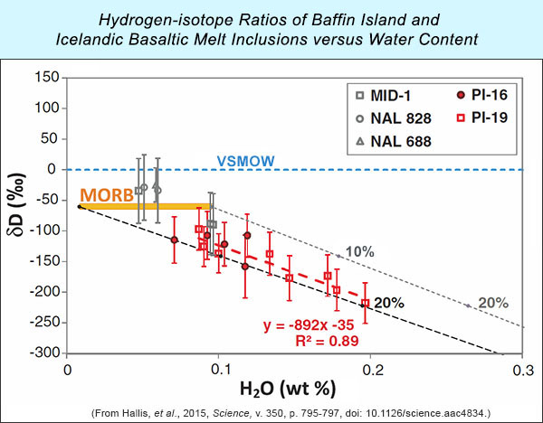 D/H ratios in Baffin Island (red circles and squares) and Iceland melt inclusions.