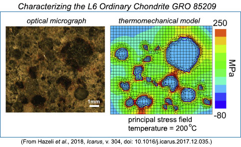 Photomicrograph of chondrite GRO 85209 compared to a plot of the principal stress field at 200C calculated from thermomechanical model by Hazeli and coauthors.