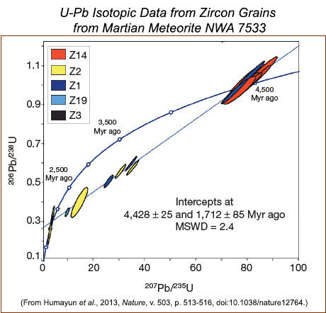 U-Pb isotopic data from zircon grains from Martian Meteorite NWA 7533 from Humayun et al., 2013.