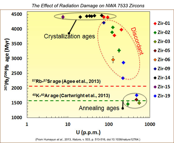 Pb-Pb ages plotted against U concentrations in zircons to show effect of radiation damage on NWA 7533 zircons, from Humayun et al., 2013.