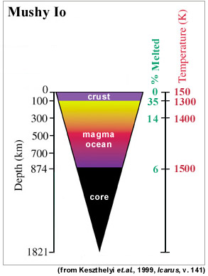 magma ocean diagram