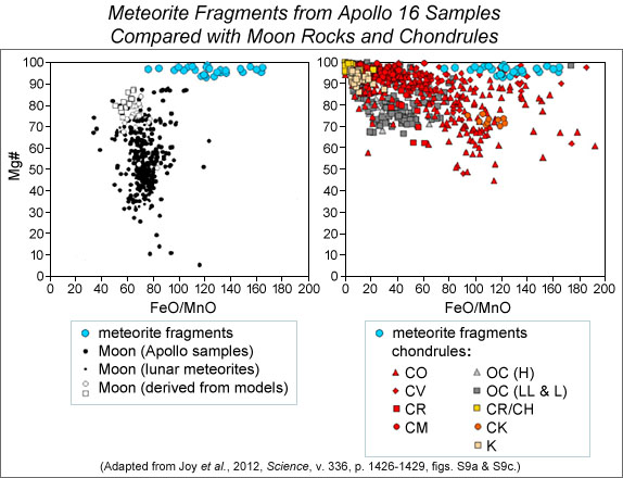 Graphs showing the bulk compositions of the magnesium-rich mafic fragments found by Joy et al. compared with (on the left) Apollo samples, lunar meteorite bulk rock compositions, and experimental petrology model results and (on the right) with individual chondrule bulk compositions.