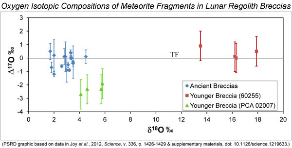 Plot showing a comparison of the oxygen isotopic compositions. Bulk analyses of the meteorite fragments in Apollo 16 regolith breccias 60016, 61135, 66035, and 60275 are in blue. Analyses of olivine in the younger Apollo 16 regolith breccia 60255 are in red. Analyses of olivine in regolith breccia lunar meteorite PCA 02007 are in green.