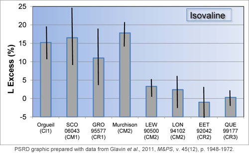 Chart showing the L-isovaline excesses in carbonaceous chondrite meteorites determined by Glavin et al, 2011.