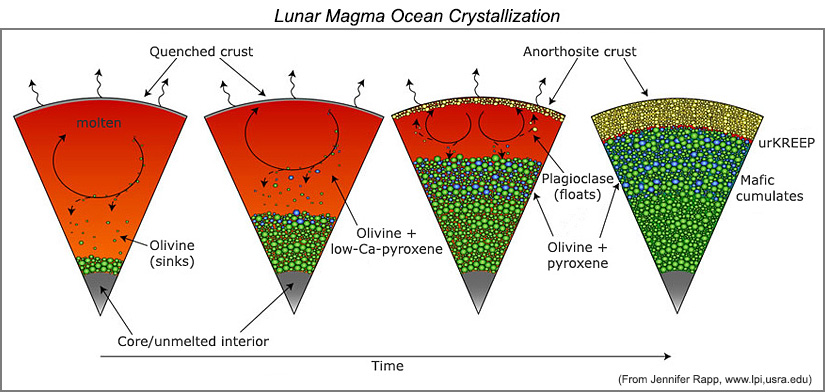 Four-panel illustration of lunar magam ocean crystallization sequence.