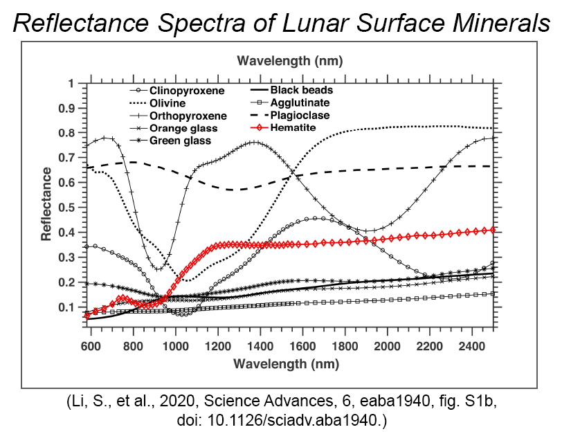 Plot of laboratory reflectance spectra of lunar surface minerals compared to a hematite standard.