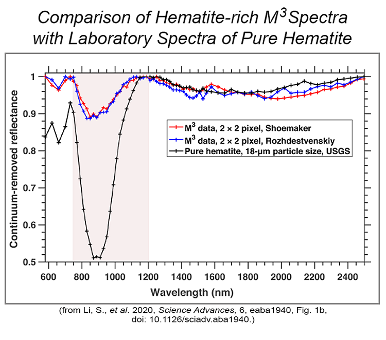 Comparison of hematite-rich M3 spectra from the Moon with laboratory spectra of pure hematite.