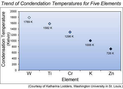 Condensation temperatures (in Kelvin) for refractory elements W, Ti, and Cr are compared in this graph to the moderately volatile elements K and Zn.