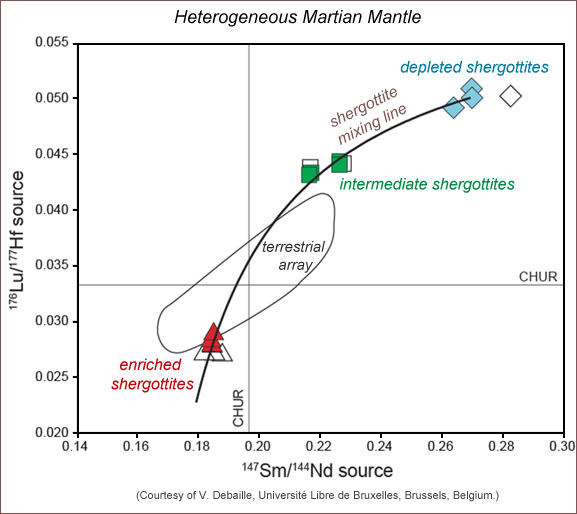 Plot showing the range in isotopic compositions of mantle source regions in which different shergottite Martian meteorites formed.
