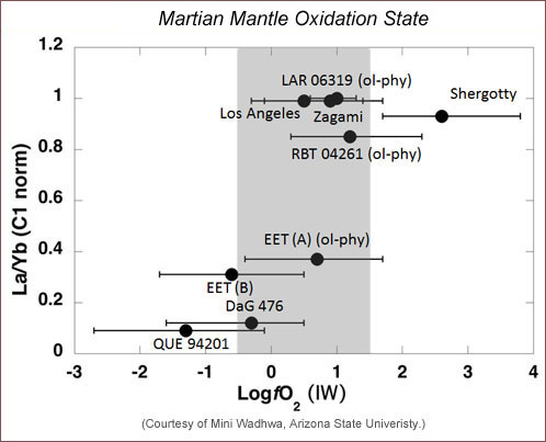 Plot showing distinct differences in oxidation states of Martian meteorites.