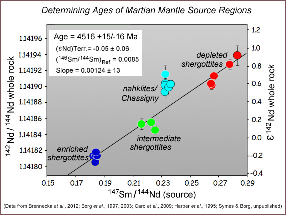 Isotopic compositional diagram based on whole-rock analyses of shergottite and nakhlite Martian meteorites to determine age of source regions in the Martian mantle.