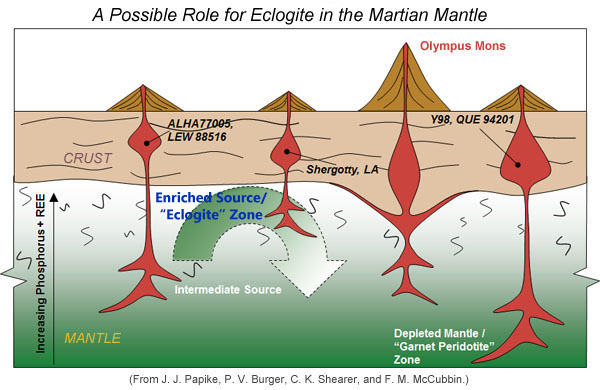 Drawing of an idea of how the shergottite Martian meteorites formed in different mantle source regions.