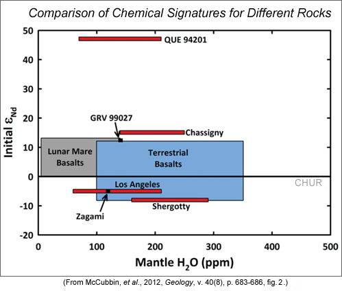 Illustration showing mantle water contents plotted against epsilon Nd for different rocks.