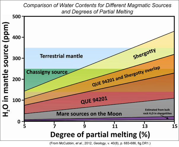 Plot showing the estimated water content in the martian mantle for enriched (Shergotty) and depleted (QUE 94201) magmas as a function of the amount of partial melting.