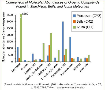Comparison of the molecular abundances of the main groups of organic compounds found in the Murchison, Bells, and Ivuna meteorites.