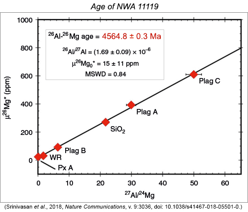 Determination of the age of meteorite NWA 11119 using aluminum, magnesium isotope systematics for whole rock and mineral separates.