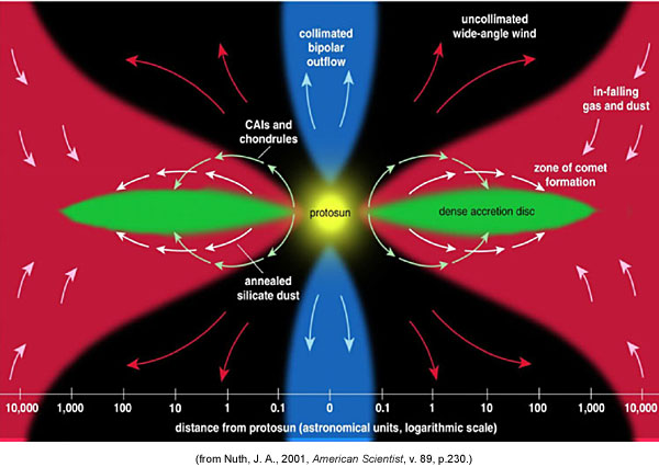 PSRD: Cosmochemistry from Nanometers to Light-Years