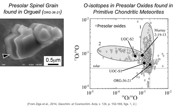 Image of presolar spinel grain shown with oxygen-isotope plot comparing isotopic combisitions of presolar oxide grains.