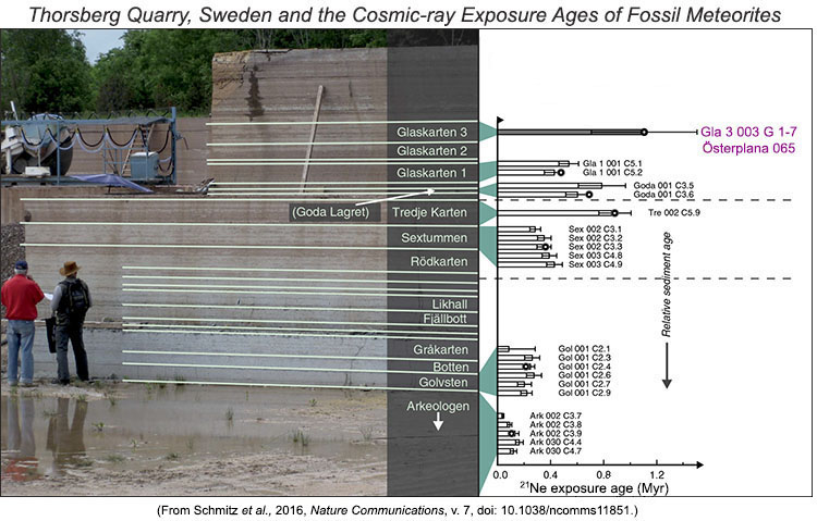 Photo taken at the Thorsberg limestone quarry in Sweden and graph of cosmic-ray exposure ages of fossil meteorites, from Schmitz et al. 2016, Nature Communications.
