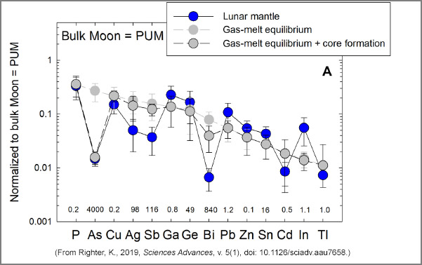 Comparison of calculated lunar mantle volatile siderophile elements with sample-based data, from Righter 2019