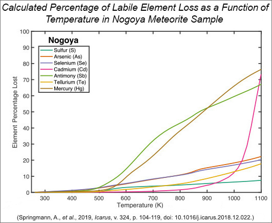 Graph of the calculated percentage lost of elements in the Nogoya meteorite as a function of temperature during heating experiments.