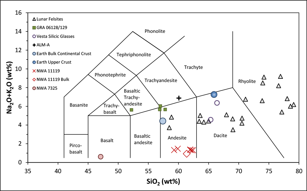 TAS diagram shows total alkalis (oxides of potassium and sodium) versus silicon dioxide concentration, all in weight percent, for all the samples discussed in this article.