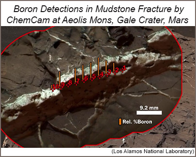 Boron detections in mudstone fracture vein in Gale crater, Mars.