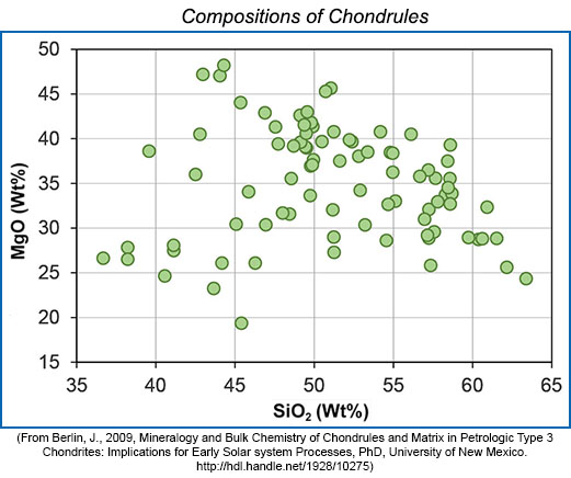 Plot of MgO vs. SiO2 of chondrules from four different chondrites from Jana Berlin's PhD dissertation at University of New Mexico, 2009.