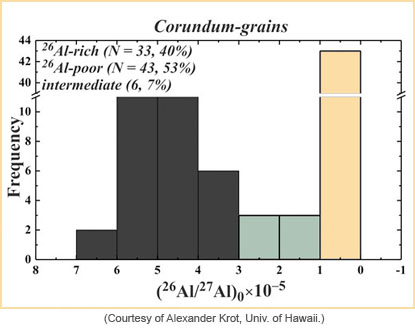 Graph showing frequency of corundum grains with aluminum-26/aluminum-27 ratios. There is a large peak at low values.