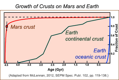 Plot showing growth of crusts on Mars and Earth, from McLennan, 2012.