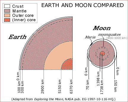 Earth & Moon compared