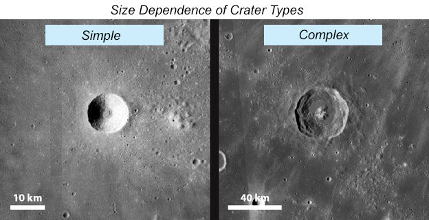 Images of a small, simple crater and a large, complex crater on the Moon.
