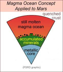 Drawing to show core and mantle layers in a magma ocean concept for Mars.